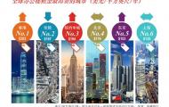 香港写字楼租金全球最高,北京、上海写字楼租金分别位列第四、第六