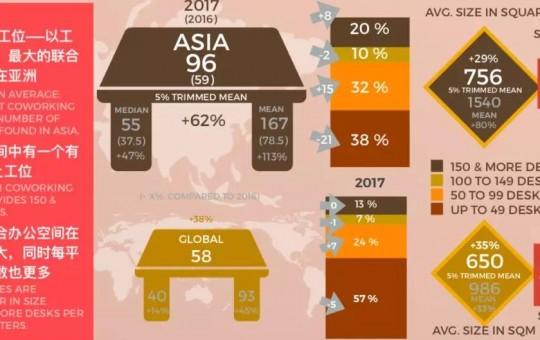 亚洲联合办公 VS 全球联合办公的20个发现
