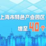 点点租华东 |【图解】沪今天推介40个特色产业园区!未来还将这样